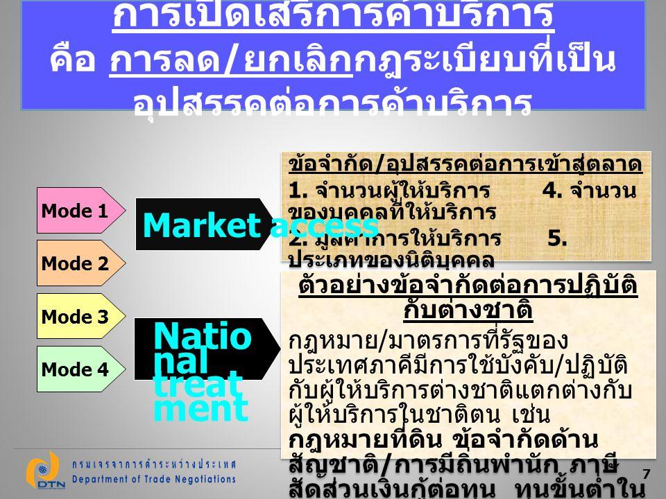 กติกาการเปิดตลาด การค้าบริการ อาเซียน -ASEAN - เร่งรัดการรวมกลุ่ม รวมเป็น ตลาดเดียว - เจรจาการเปิดตลาดทุก 2 ปี เพื่อบรรลุเป้าหมายการเปิดเสรีใน ปี 2015 - กำหนดเป้าหมายการเปิดตลาด องค์การการค้าโลก -WTO - เปิดตลาดแบบค่อยเป็นค่อยไป คำนึงถึงระดับการพัฒนา -- เจรจาจัดทำข้อผูกพันการเปิด ตลาดทุก 5 ปี -- ไม่มีกำหนดเวลาการเปิดเสรี -- มีการเจรจากฎเกณฑ์ของ GATS เอฟ ที เอ -FTA - เปิดตลาดอย่างกว้างขวางแบบต่างตอบ แทน - ครอบคลุมบริการมากที่สุด และลึกกว่า WTO - เปิดตลาดให้เฉพาะคู่ภาคี - มีความยืดหยุ่นในการเจรจาต่อรอง กติกาการเปิดตลาดการค้า บริการ