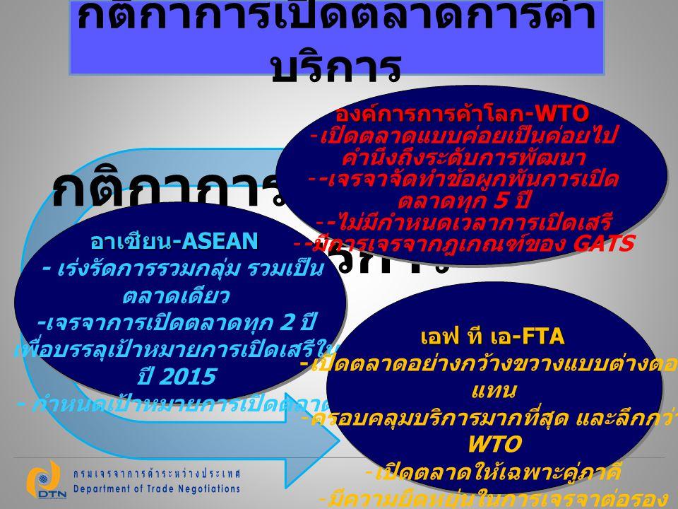 กติกาการเปิดตลาด การค้าบริการ อาเซียน -ASEAN - เร่งรัดการรวมกลุ่ม รวมเป็น ตลาดเดียว - เจรจาการเปิดตลาดทุก 2 ปี เพื่อบรรลุเป้าหมายการเปิดเสรีใน ปี 2015