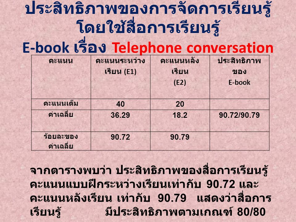 ค่าเฉลี่ยและส่วนเบี่ยงเบนมาตรฐาน ของ ผลสัมฤทธิ์ทางการเรียนก่อนเรียนและ หลัง เรียน โดยใช้สื่อการเรียนรู้ E-book เรื่อง Telephone conversation การประเมิน NSD.tp ก่อนเรียน 3810.282.01 19.252 *.000 หลังเรียน 3816.501.42 จากตารางพบว่า ผู้เรียนมีผลสัมฤทธิ์ ทางการเรียนหลังเรียนสูงกว่าก่อนเรียน โดยมีค่า t เท่ากับ 19.252 ซึ่งมี นัยสำคัญทางสถิติที่ระดับ.05