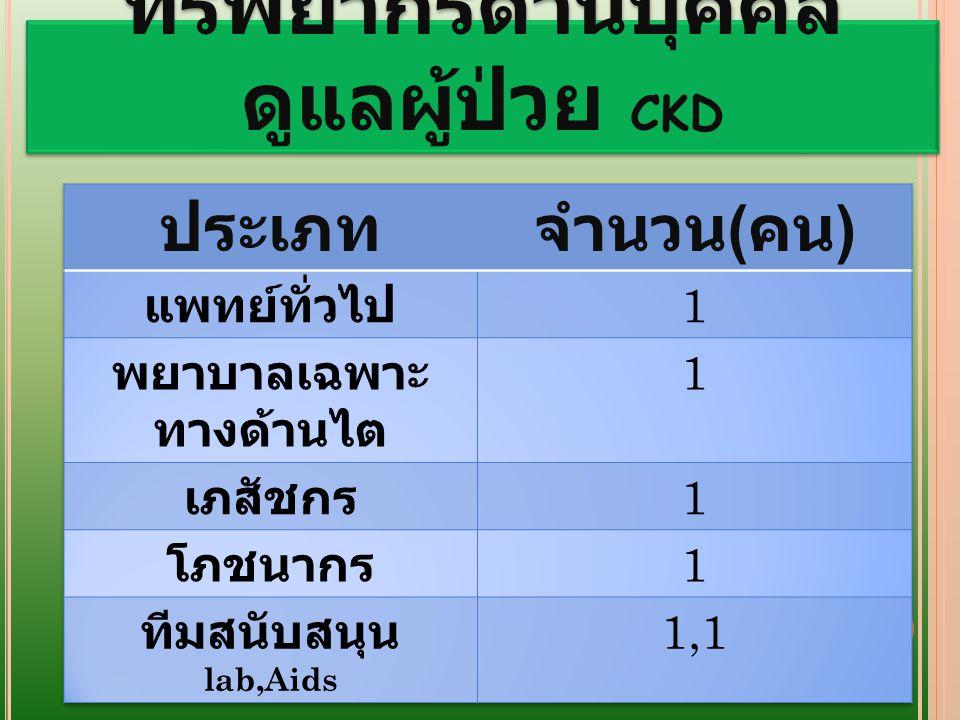 ยอดผู้ป่วย CKD Stage ปี 2556 ปี 2557 112093 21,184778 31,5481,281 4151156 57258