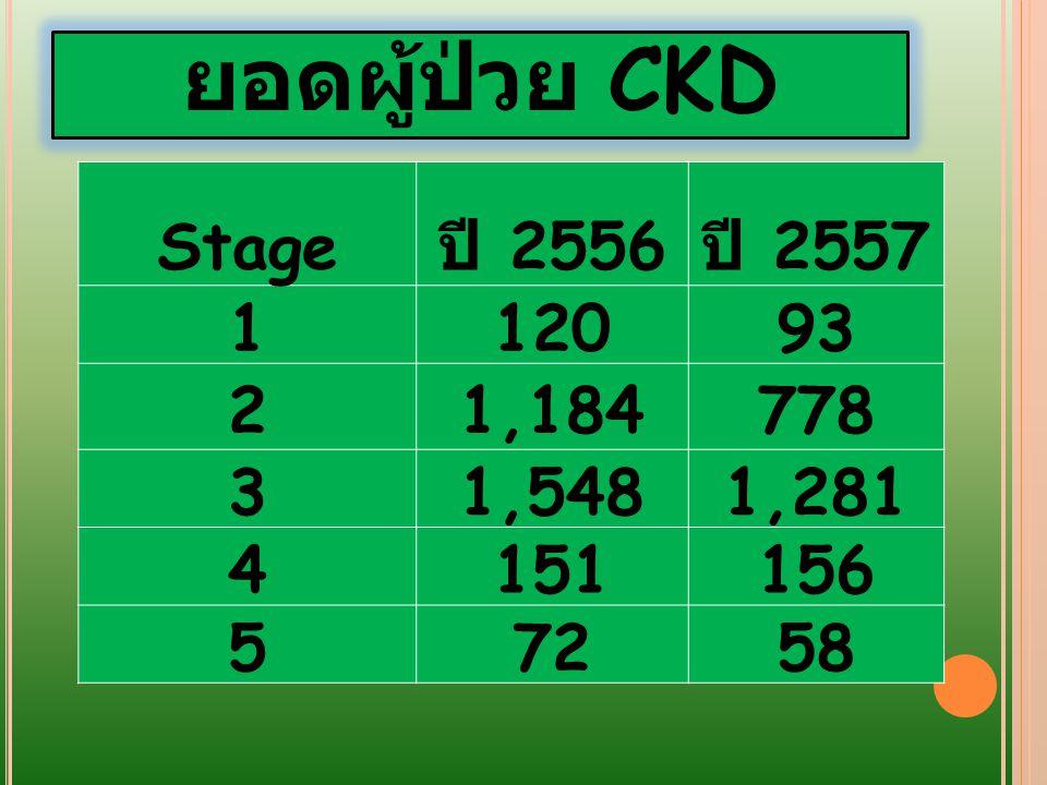 แนวทางการดูแล ผู้ป่วย CKD