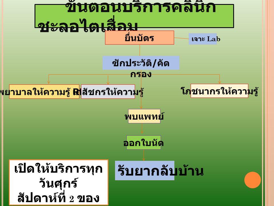 รพ.สต Screen NCD ตาม รอบ eGFR < 30 Stage 4/5 Stage 1-3 ดูแล สอ.