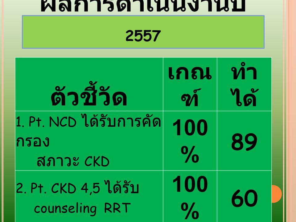 การติดต่อทีมงาน นางนภาพร จาระนัย ( งาน NCD ) โทรศัพท์ 089- 7104957 E-Mail : napa.nim1@gmail.com