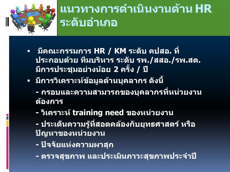 แนวทางการดำเนินงานด้าน HR ระดับอำเภอ  มีคณะกรรมการ HR / KM ระดับ คปสอ.