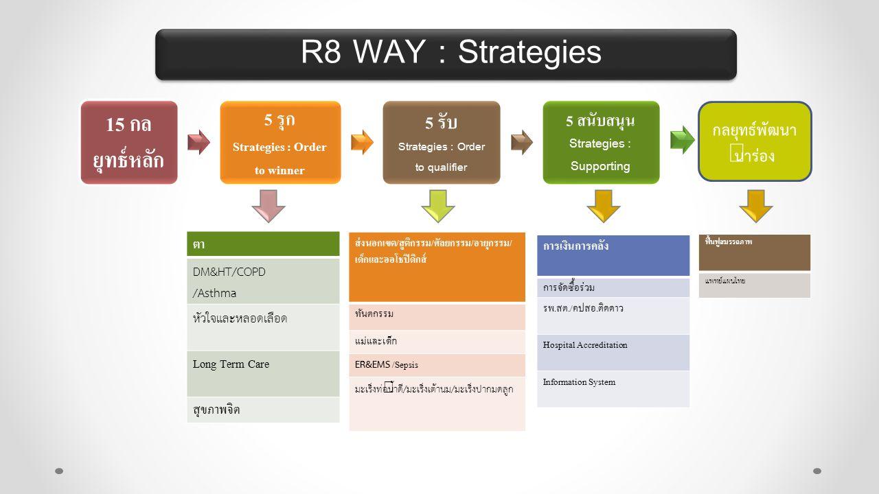 R8 WAY : Strategies 15 กล ยุทธ์หลัก 5 รุก Strategies : Order to winner 5 รับ Strategies : Order to qualifier 5 สนับสนุน Strategies : Supporting ตา DM&HT/COPD /Asthma หัวใจและหลอดเลือด Long Term Care สุขภาพจิต ส่งนอกเขต/สูติกรรม/ศัลยกรรม/อายุกรรม/ เด็กและออโธปิดิกส์ ทันตกรรม แม่และเด็ก ER&EMS /Sepsis มะเร็งท่อน้ำดี/มะเร็งเต้านม/มะเร็งปากมดลูก การเงินการคลัง การจัดซื้อร่วม รพ.สต./คปสอ.ติดดาว Hospital Accreditation Information System กลยุทธ์พัฒนา นำร่อง ฟื้นฟูสมรรถภาพ แพทย์แผนไทย