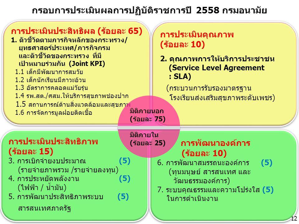การประเมินประสิทธิผล (ร้อยละ 65) 1. ตัวชี้วัดตามภารกิจหลักของกระทรวง/ ยุทธศาสตร์ประเทศ/ภารกิจกรม และตัวชี้วัดของกระทรวง ที่มี เป้าหมายร่วมกัน (Joint K