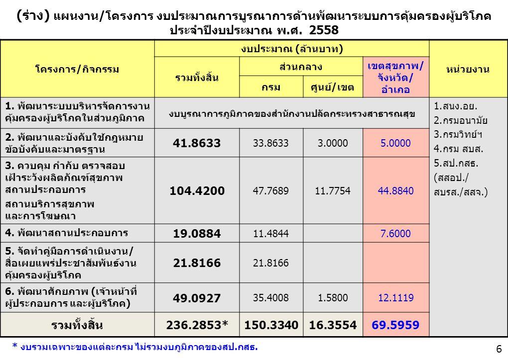(ร่าง) แผนงาน/โครงการ งบประมาณการบูรณาการด้านพัฒนาระบบการคุ้มครองผู้บริโภค ประจำปีงบประมาณ พ.ศ. 2558 6 โครงการ/กิจกรรม งบประมาณ (ล้านบาท) หน่วยงาน รวม