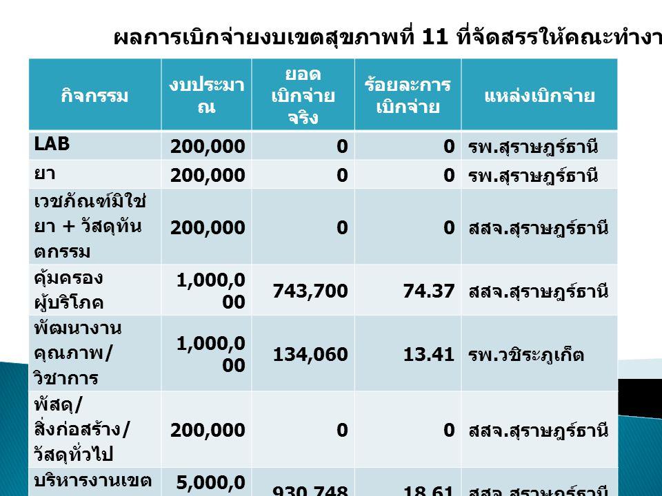 กิจกรรม งบประมา ณ ยอด เบิกจ่าย จริง ร้อยละการ เบิกจ่าย แหล่งเบิกจ่าย LAB 200,00000 รพ.