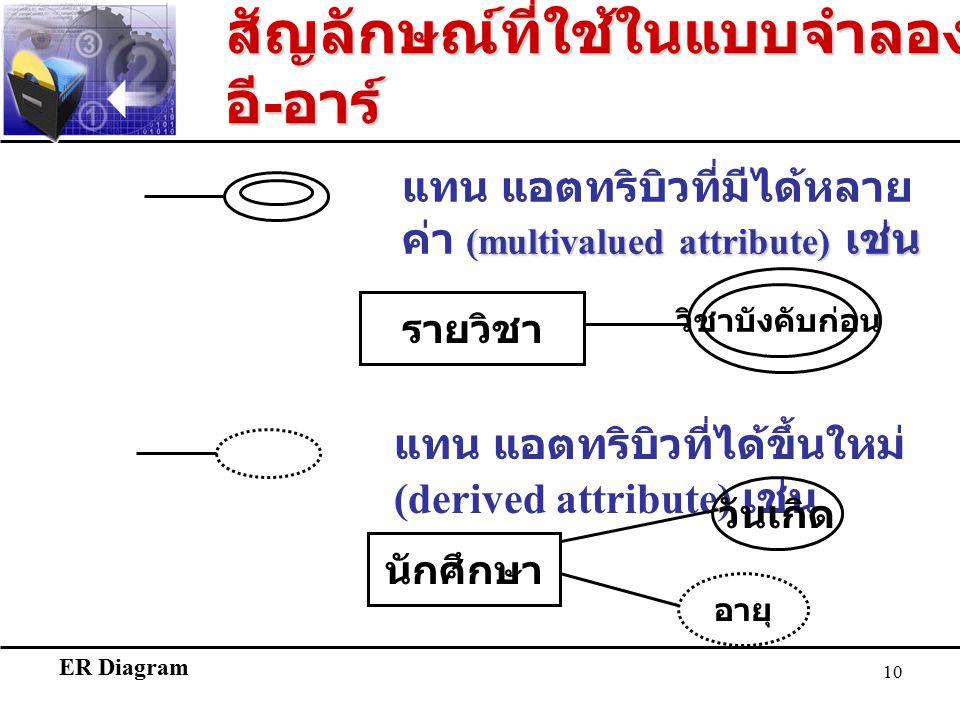 ER Diagram 10 อายุ แทน แอตทริบิวที่ได้ขึ้นใหม่ (derived attribute) เช่น นักศึกษา วันเกิด (multivalued attribute) เช่น แทน แอตทริบิวที่มีได้หลาย ค่า (multivalued attribute) เช่น วิชาบังคับก่อน รายวิชา สัญลักษณ์ที่ใช้ในแบบจำลอง อี - อาร์