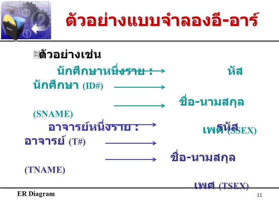 ER Diagram 11  ตัวอย่างเช่น นักศึกษาหนึ่งราย : หัส นักศึกษา (ID#) ชื่อ - นามสกุล (SNAME) เพศ (SSEX) อาจารย์หนึ่งราย : รหัส อาจารย์ (T#) ชื่อ - นามสกุล (TNAME) เพศ (TSEX) ตัวอย่างแบบจำลองอี - อาร์