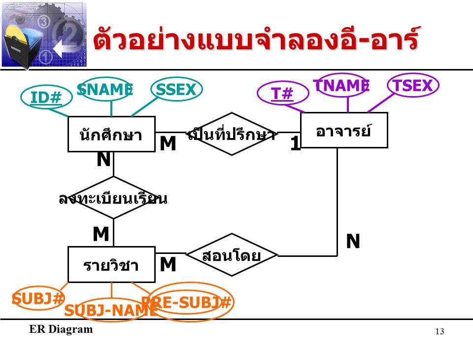 ER Diagram 13 ตัวอย่างแบบจำลองอี - อาร์ นักศึกษา รายวิชา N M ลงทะเบียนเรียน ID# SNAMESSEX อาจารย์ เป็นที่ปรึกษา M1 T#T# TNAMETSEX SUBJ# SUBJ-NAME PRE-SUBJ# สอนโดย M N