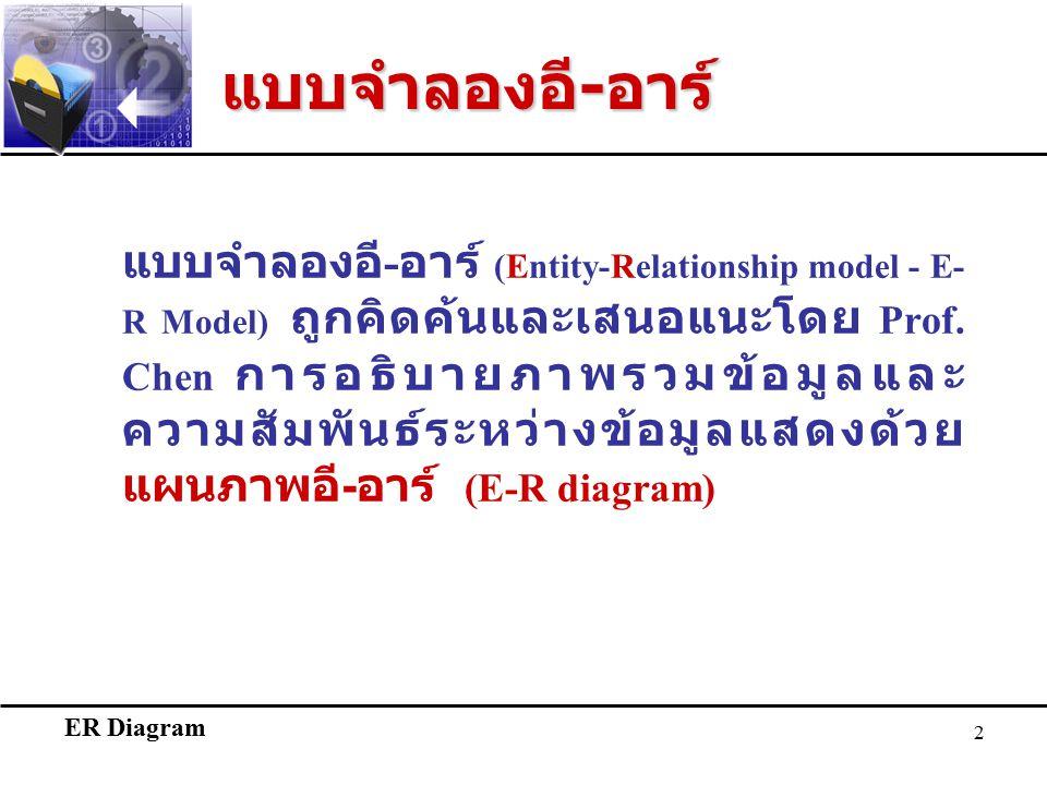 ER Diagram 2 แบบจำลองอี - อาร์ แบบจำลองอี - อาร์ (Entity-Relationship model - E- R Model) ถูกคิดค้นและเสนอแนะโดย Prof.