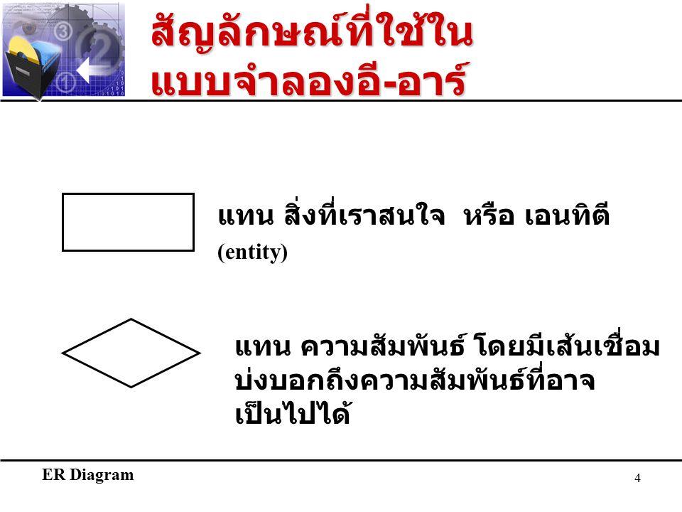 ER Diagram 4 สัญลักษณ์ที่ใช้ใน แบบจำลองอี - อาร์ แทน สิ่งที่เราสนใจ หรือ เอนทิตี (entity) แทน ความสัมพันธ์ โดยมีเส้นเชื่อม บ่งบอกถึงความสัมพันธ์ที่อาจ