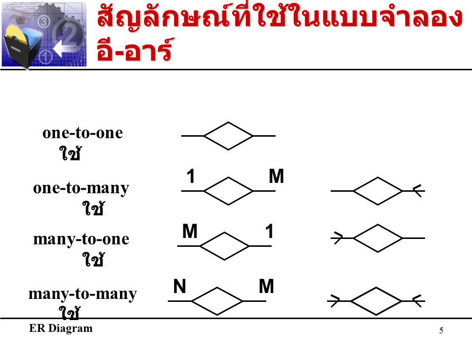 ER Diagram 5 สัญลักษณ์ที่ใช้ในแบบจำลอง อี - อาร์ one-to-one ใช้ one-to-many ใช้ 1M many-to-one ใช้ M1 many-to-many ใช้ NM
