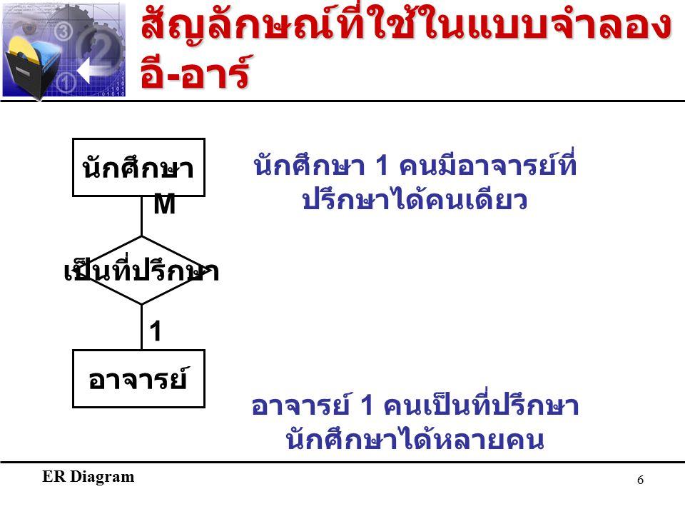 ER Diagram 6 สัญลักษณ์ที่ใช้ในแบบจำลอง อี - อาร์ นักศึกษา อาจารย์ M 1 เป็นที่ปรึกษา นักศึกษา 1 คนมีอาจารย์ที่ ปรึกษาได้คนเดียว อาจารย์ 1 คนเป็นที่ปรึกษา นักศึกษาได้หลายคน