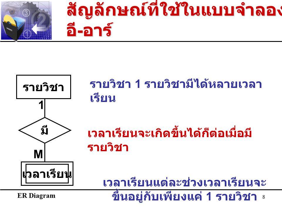 ER Diagram 8 รายวิชา M 1 เวลาเรียน มี รายวิชา 1 รายวิชามีได้หลายเวลา เรียน เวลาเรียนแต่ละช่วงเวลาเรียนจะ ขึ้นอยู่กับเพียงแค่ 1 รายวิชา เวลาเรียนจะเกิดขึ้นได้ก็ต่อเมื่อมี รายวิชา สัญลักษณ์ที่ใช้ในแบบจำลอง อี - อาร์