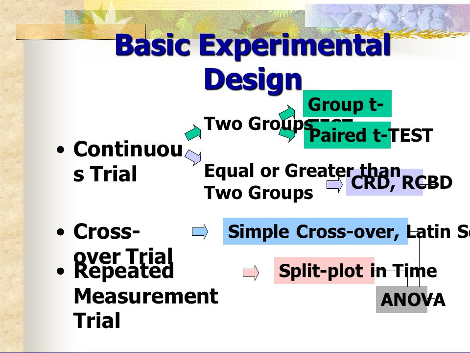 Continuou s Trial Cross- over Trial Simple Cross-over, Latin Square CRD, RCBD Group t- TEST Paired t-TEST Two Groups Equal or Greater than Two Groups Basic Experimental Design Repeated Measurement Trial Split-plot in Time ANOVA