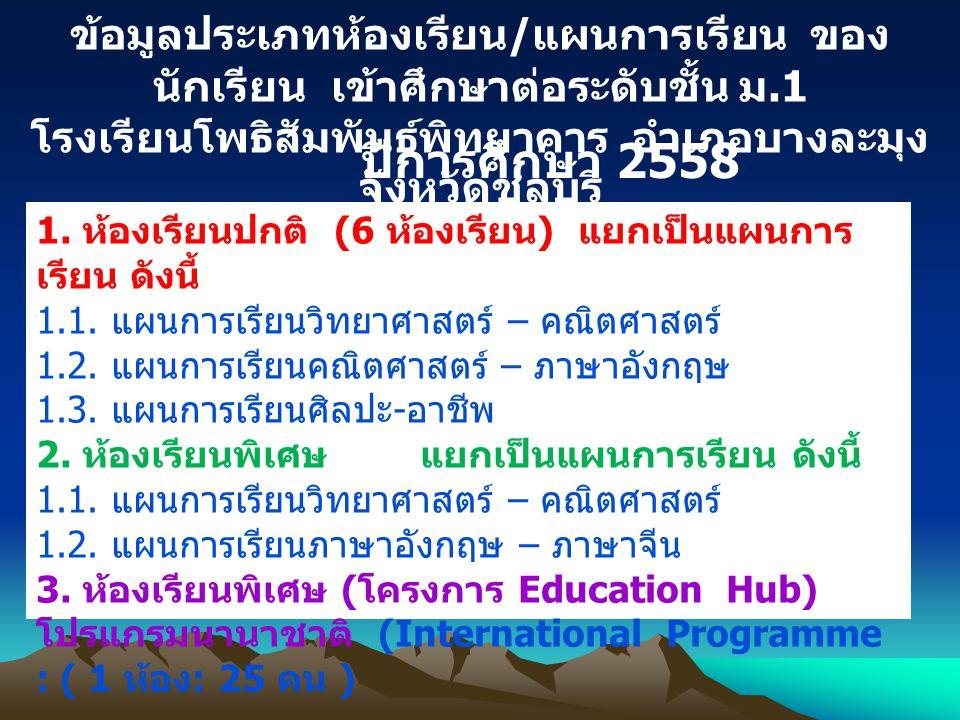 ข้อมูลประเภทห้องเรียน / แผนการเรียน ของ นักเรียน เข้าศึกษาต่อระดับชั้น ม.1 โรงเรียนโพธิสัมพันธ์พิทยาคาร อำเภอบางละมุง จังหวัดชลบุรี ปีการศึกษา 2558 1.