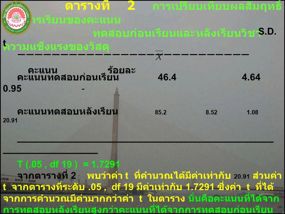 ตารางที่ 2 การเปรียบเทียบผลสัมฤทธิ์ ทางการเรียนของคะแนน ทดสอบก่อนเรียนและหลังเรียนวิชา ความแข็งแรงของวัสดุ คะแนน ร้อยละ S.D.