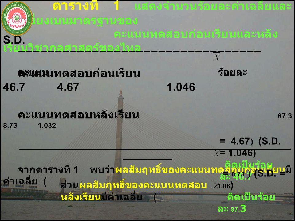 1. เพื่อหาวิธีคำนวณคุณสมบัติของ ของไหล ในรายวิชากลศาสตร์ของไหล รหัส วิชา 3100 - 0103 สำหรับนักศึกษาระดับ ประกาศนียบัตรวิชาชีพชั้นสูงให้มี ประสิทธิภาพม