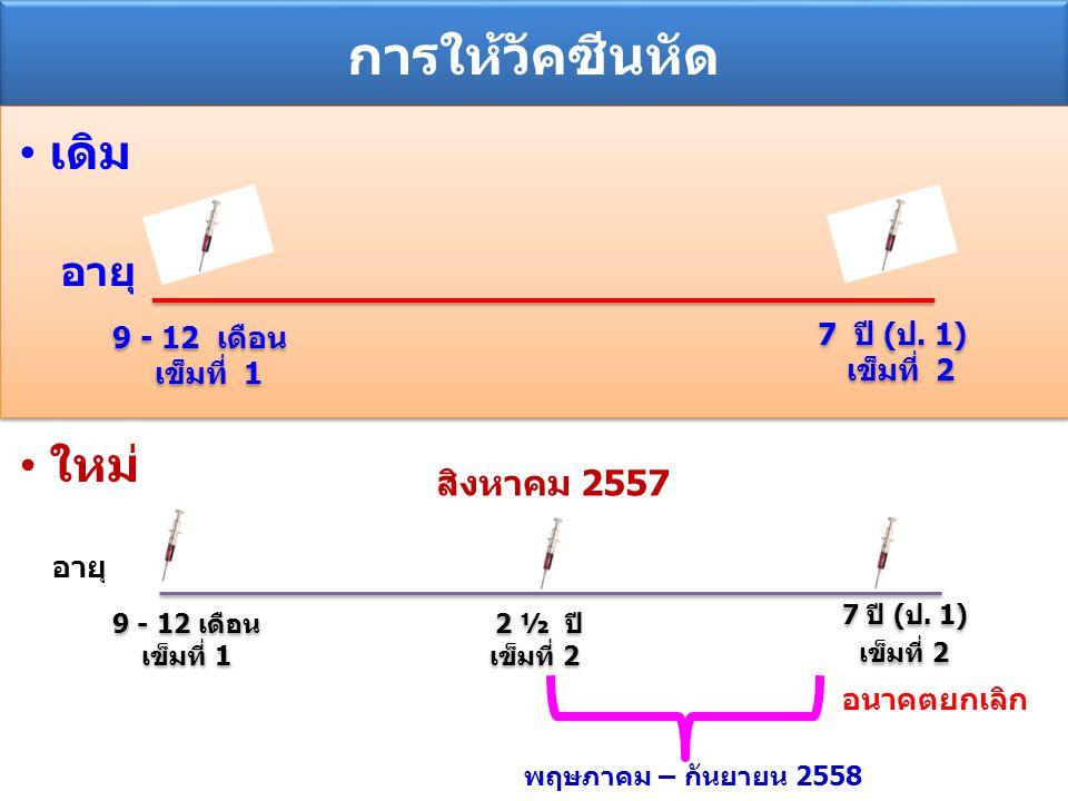 การให้วัคซีนหัด เดิม 9 - 12 เดือน เข็มที่ 1 9 - 12 เดือน เข็มที่ 1 7 ปี (ป. 1) เข็มที่ 2 7 ปี (ป. 1) เข็มที่ 2 อายุ สิงหาคม 2557 9 - 12 เดือน เข็มที่