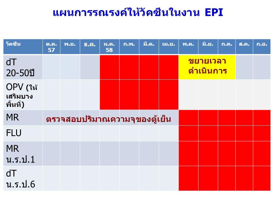 แผนการรณรงค์ให้วัคซีนในงาน EPI วัคซีนต.ค. 57 พ.ย. ธ.ค. ม.ค. 58 ก.พ.มี.ค.เม.ย.พ.ค.มิ.ย.ก.ค.ส.ค.ก.ย. dT 20-50ปี OPV (ให้ เสริมบาง พื้นที่) MR FLU MR น.ร