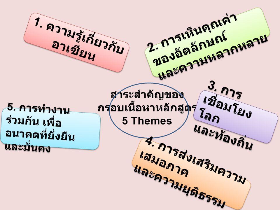สาระสำคัญของ กรอบเนื้อหาหลักสูตร 5 Themes 1. ความรู้เกี่ยวกับ อาเซียน 2. การเห็นคุณค่า ของอัตลักษณ์ และความหลากหลาย 2. การเห็นคุณค่า ของอัตลักษณ์ และค