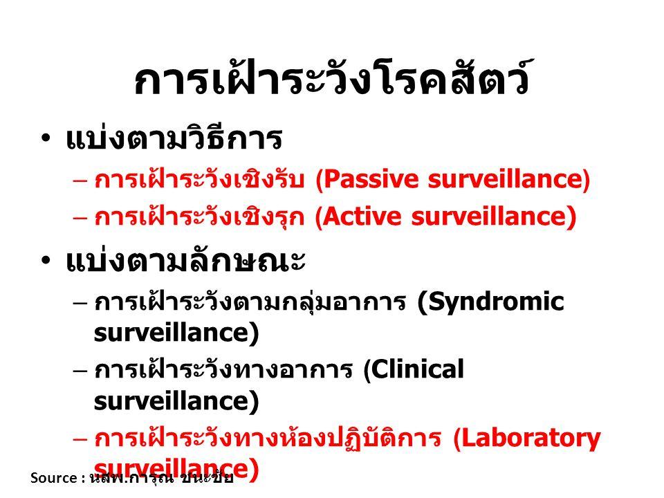 การเฝ้าระวังโรคสัตว์ แบ่งตามวิธีการ – การเฝ้าระวังเชิงรับ ( Passive surveillance ) – การเฝ้าระวังเชิงรุก ( Active surveillance) แบ่งตามลักษณะ – การเฝ้