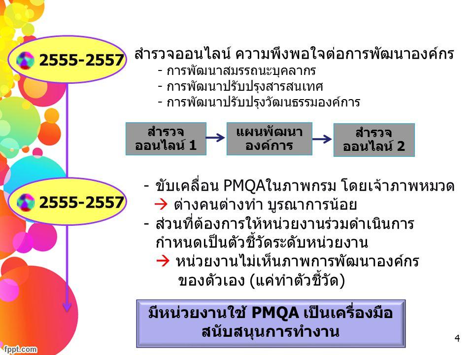 สำรวจออนไลน์ ความพึงพอใจต่อการพัฒนาองค์กร - การพัฒนาสมรรถนะบุคลากร - การพัฒนาปรับปรุงสารสนเทศ - การพัฒนาปรับปรุงวัฒนธรรมองค์การ -ขับเคลื่อน PMQAในภาพก