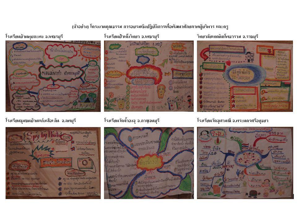 3.4 ขั้นตอนการลงมือร่วมกันปฏิบัติ ลงมือปฏิบัติด้วยกันทั้งโรงเรียน