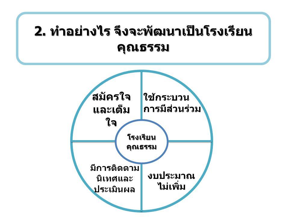 1.ทำความเข้าใจร่วมกัน 2. กำหนดคุณธรรมเป้าหมายของโรงเรียน 3.