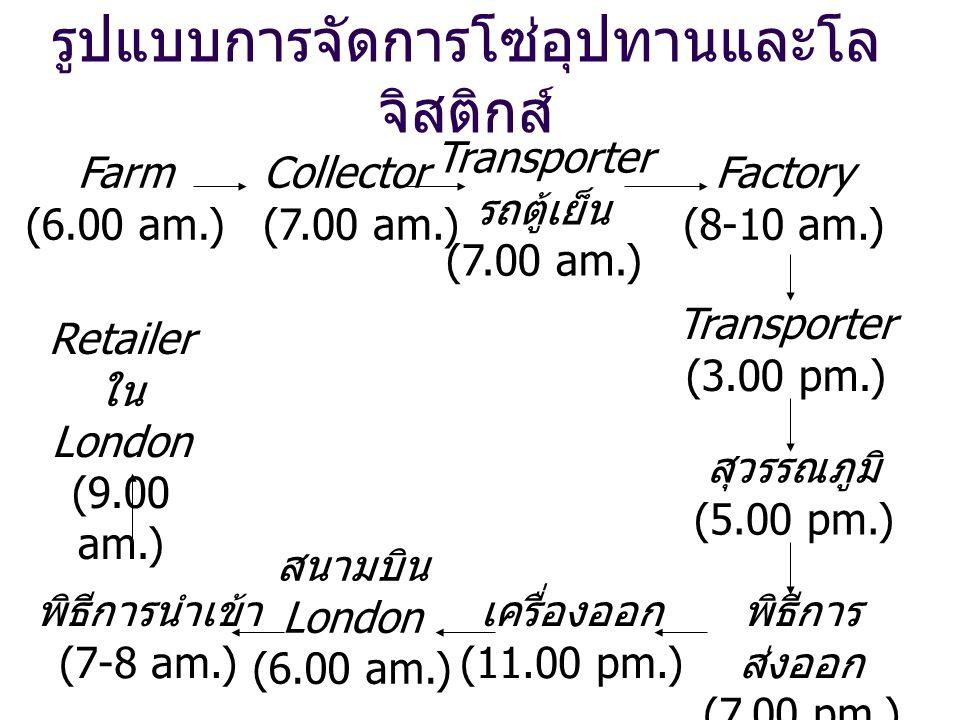 รูปแบบการจัดการโซ่อุปทานและโล จิสติกส์ Farm (6.00 am.) Collector (7.00 am.) Transporter รถตู้เย็น (7.00 am.) Factory (8-10 am.) Transporter (3.00 pm.)