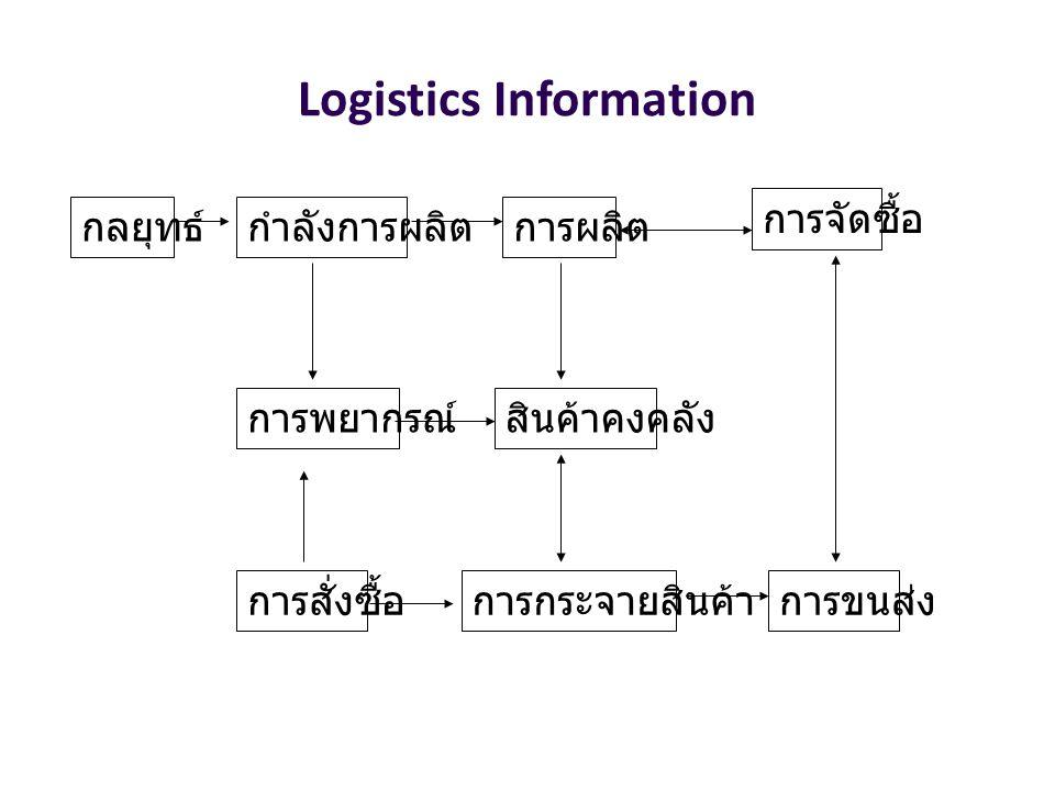 Logistics Information กลยุทธ์กำลังการผลิต การพยากรณ์สินค้าคงคลัง การสั่งซื้อการกระจายสินค้า การผลิต การขนส่ง การจัดซื้อ