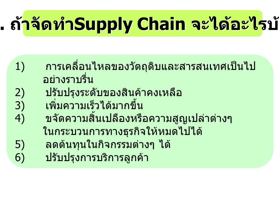 3. ถ้าจัดทำ Supply Chain จะได้อะไรบ้าง 1) การเคลื่อนไหลของวัตถุดิบและสารสนเทศเป็นไป อย่างราบรื่น 2) ปรับปรุงระดับของสินค้าคงเหลือ 3) เพิ่มความเร็วได้ม