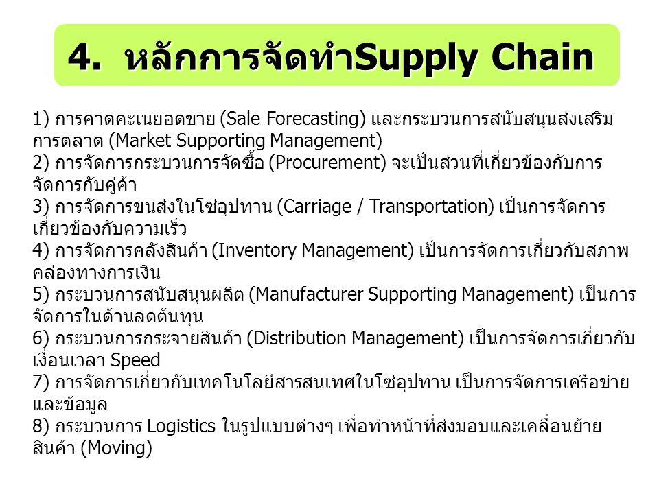 4. หลักการจัดทำ Supply Chain 1) การคาดคะเนยอดขาย (Sale Forecasting) และกระบวนการสนับสนุนส่งเสริม การตลาด (Market Supporting Management) 2) การจัดการกร
