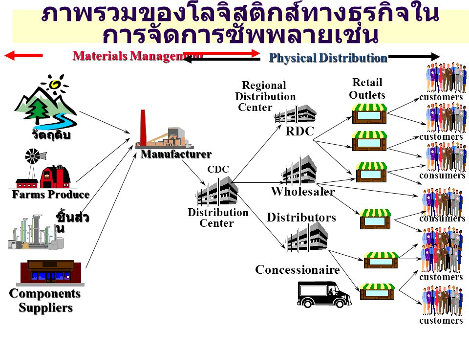 ภาพรวมของโลจิสติกส์ทางธุรกิจใน การจัดการซัพพลายเชน Physical Distribution Physical Distribution customers consumers customers Distribution Center CDC Retail Outlets Materials Management วัตถุดิบ Farms Produce Components Suppliers Suppliers ชิ้นส่ว น Manufacturer Wholesaler Regional Distribution Center RDC Distributors Concessionaire