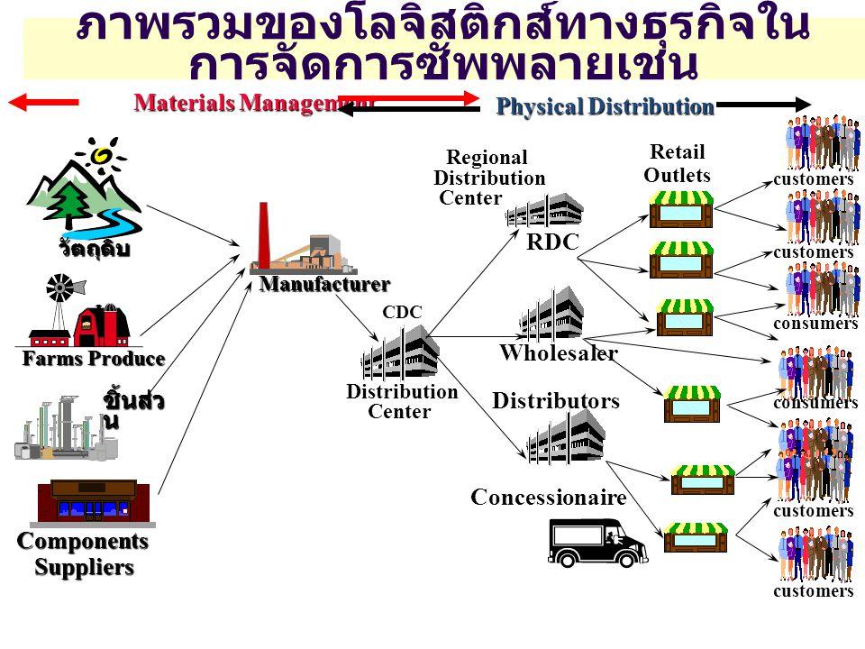 อุปสรรคสำคัญในการจัดการโซ่ อุปทาน โลกาภิวัตน์ ทำให้ Supply Chain มีความซับซ้อน วงจรชีวิต (Life Cycle) ของผลิตภัณฑ์มีอายุที่สั้นลง ความหลากหลายของผลิตภัณฑ์มีมากขึ้น ความคิดแบบแยกส่วนของผู้ประกอบการใน Supply Chain