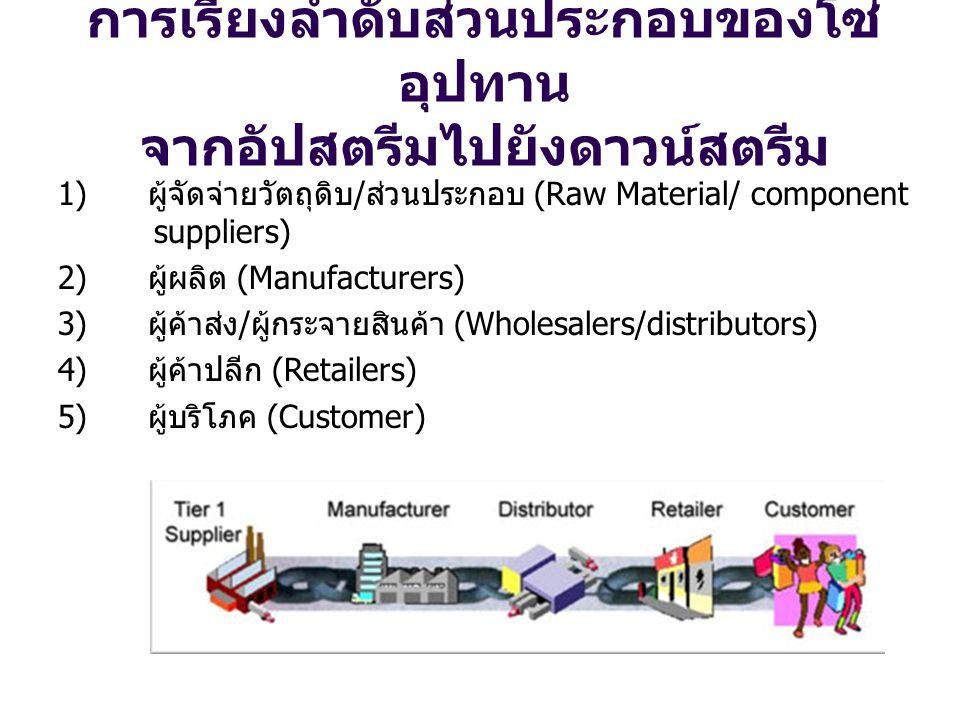 การเรียงลำดับส่วนประกอบของโซ่ อุปทาน จากอัปสตรีมไปยังดาวน์สตรีม 1) ผู้จัดจ่ายวัตถุดิบ/ส่วนประกอบ (Raw Material/ component suppliers) 2) ผู้ผลิต (Manuf