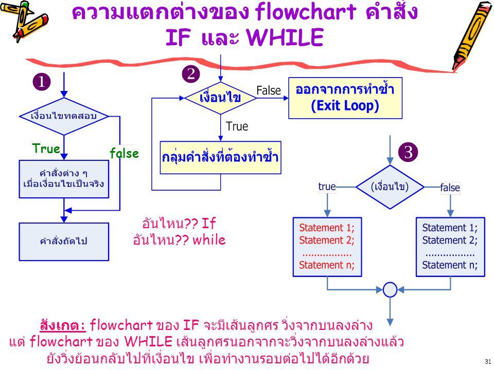 ความแตกต่างของ flowchart คำสั่ง IF และ WHILE 31 True false อันไหน ?.
