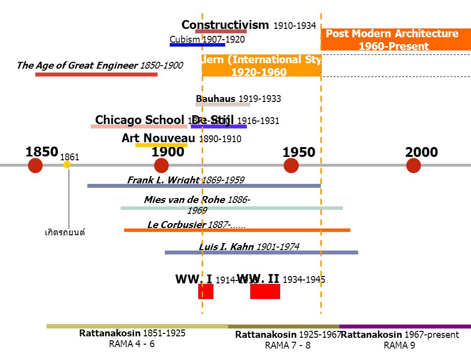 18501900 2000 Chicago School 1871-1910 Frank L.