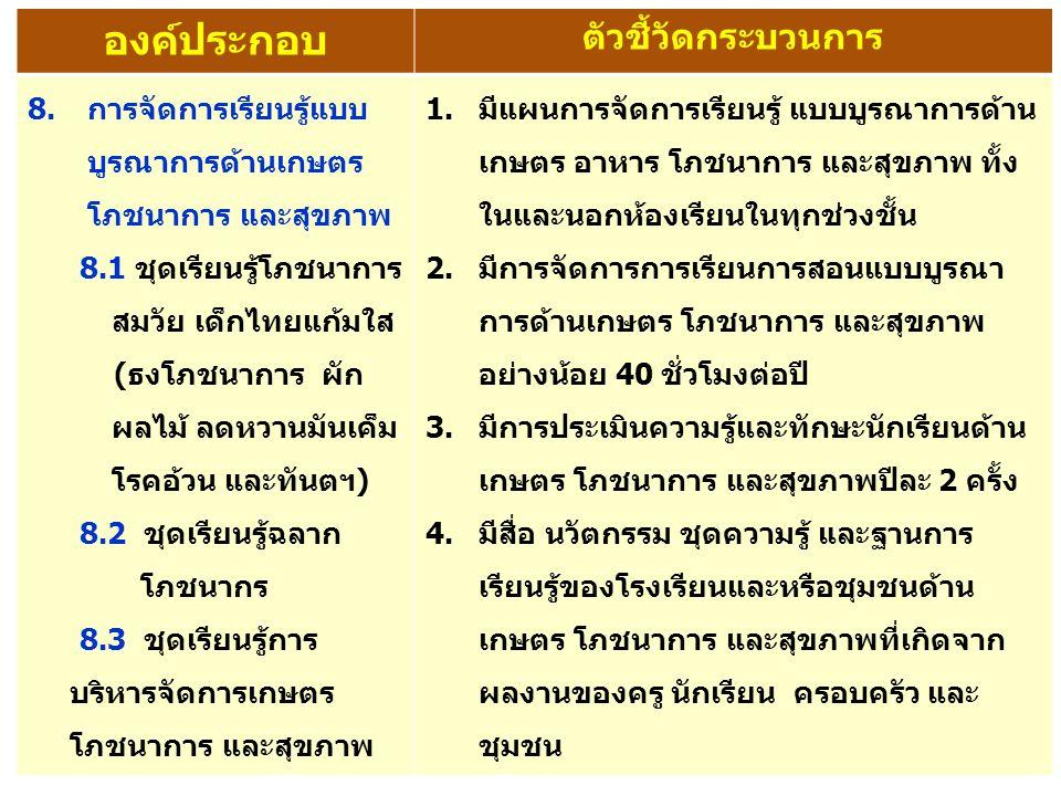 องค์ประกอบ ตัวชี้วัดกระบวนการ 8.การจัดการเรียนรู้แบบ บูรณาการด้านเกษตร โภชนาการ และสุขภาพ 8.1 ชุดเรียนรู้โภชนาการ สมวัย เด็กไทยแก้มใส (ธงโภชนาการ ผัก ผลไม้ ลดหวานมันเค็ม โรคอ้วน และทันตฯ) 8.2 ชุดเรียนรู้ฉลาก โภชนากร 8.3 ชุดเรียนรู้การ บริหารจัดการเกษตร โภชนาการ และสุขภาพ 1.มีแผนการจัดการเรียนรู้ แบบบูรณาการด้าน เกษตร อาหาร โภชนาการ และสุขภาพ ทั้ง ในและนอกห้องเรียนในทุกช่วงชั้น 2.มีการจัดการการเรียนการสอนแบบบูรณา การด้านเกษตร โภชนาการ และสุขภาพ อย่างน้อย 40 ชั่วโมงต่อปี 3.มีการประเมินความรู้และทักษะนักเรียนด้าน เกษตร โภชนาการ และสุขภาพปีละ 2 ครั้ง 4.มีสื่อ นวัตกรรม ชุดความรู้ และฐานการ เรียนรู้ของโรงเรียนและหรือชุมชนด้าน เกษตร โภชนาการ และสุขภาพที่เกิดจาก ผลงานของครู นักเรียน ครอบครัว และ ชุมชน