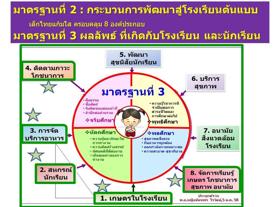 มาตรฐานที่ 2 : กระบวนการพัฒนาสู่โรงเรียนต้นแบบ เด็กไทยแก้มใส ครอบคลุม 8 องค์ประกอบ มาตรฐานที่ 3 ผลลัพธ์ ที่เกิดกับโรงเรียน และนักเรียน มาตรฐานที่ 3