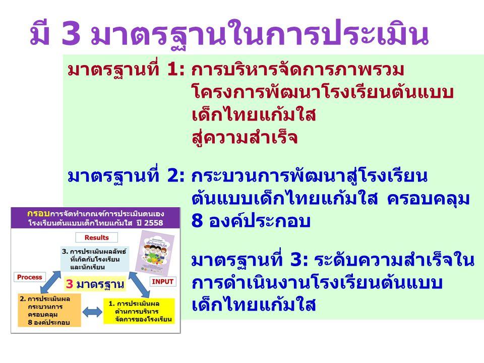 มาตรฐานที่ 1: การบริหารจัดการภาพรวม โครงการพัฒนาโรงเรียนต้นแบบ เด็กไทยแก้มใส สู่ความสำเร็จ มาตรฐานที่ 2: กระบวนการพัฒนาสู่โรงเรียน ต้นแบบเด็กไทยแก้มใส ครอบคลุม 8 องค์ประกอบ มาตรฐานที่ 3: ระดับความสำเร็จใน การดำเนินงานโรงเรียนต้นแบบ เด็กไทยแก้มใส มี 3 มาตรฐานในการประเมิน