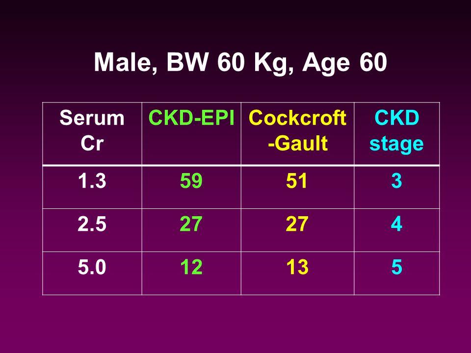 Male, BW 60 Kg, Age 60 Serum Cr CKD-EPICockcroft -Gault CKD stage 1.359513 2.527 4 5.012135
