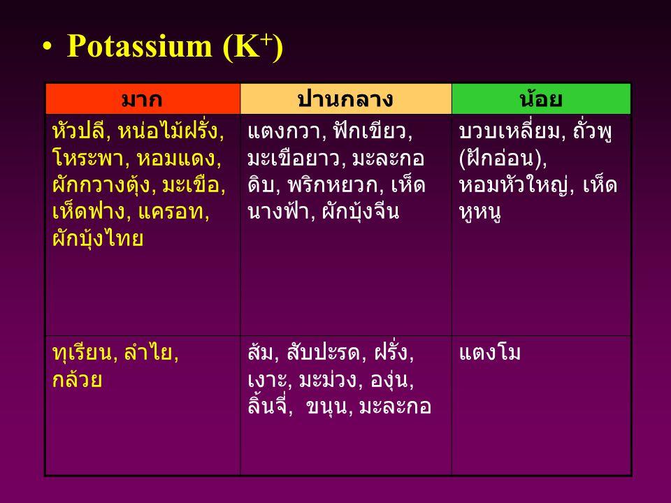 Potassium (K + ) มากปานกลางน้อย หัวปลี, หน่อไม้ฝรั่ง, โหระพา, หอมแดง, ผักกวางตุ้ง, มะเขือ, เห็ดฟาง, แครอท, ผักบุ้งไทย แตงกวา, ฟักเขียว, มะเขือยาว, มะล
