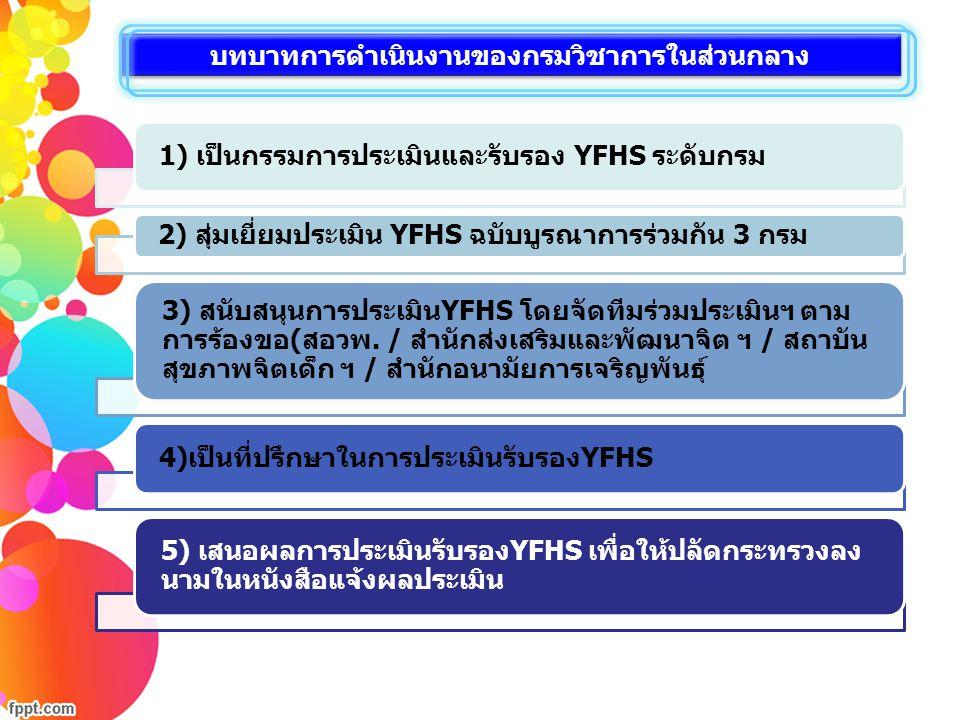 1) เป็นกรรมการประเมินและรับรอง YFHS ระดับกรม 2) สุ่มเยี่ยมประเมิน YFHS ฉบับบูรณาการร่วมกัน 3 กรม 3) สนับสนุนการประเมินYFHS โดยจัดทีมร่วมประเมินฯ ตาม การร้องขอ(สอวพ.