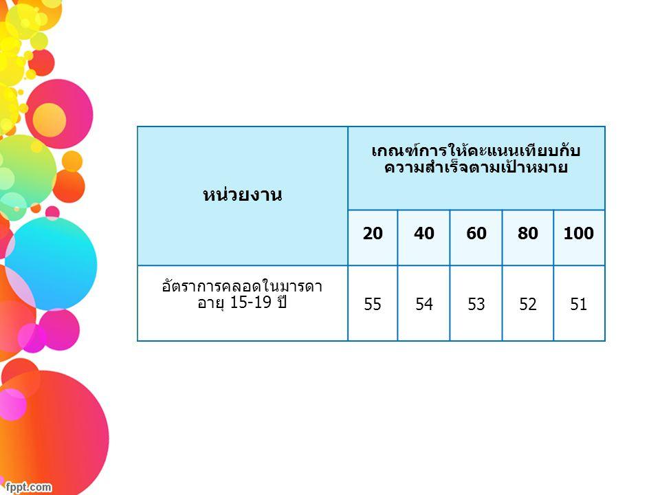 หน่วยงาน เกณฑ์การให้คะแนนเทียบกับ ความสำเร็จตามเป้าหมาย 20406080100 อัตราการคลอดในมารดา อายุ 15-19 ปี 5554535251
