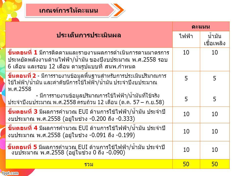 เกณฑ์การให้คะแนน ประเด็นการประเมินผล คะแนน ไฟฟ้าน้ำมัน เชื้อเพลิง ขั้นตอนที่ 1 มีการติดตามและรายงานผลการดำเนินการตามมาตรการ ประหยัดพลังงานด้านไฟฟ้า/น้ำมัน ของปีงบประมาณ พ.ศ.2558 รอบ 6 เดือน และรอบ 12 เดือน ตามรูปแบบที่ สนพ.กำหนด 10 ขั้นตอนที่ 2 - มีการรายงานข้อมูลพื้นฐานสำหรับการประเมินปริมาณการ ใช้ไฟฟ้า/น้ำมัน และค่าดัชนีการใช้ไฟฟ้า/น้ำมัน ประจำปีงบประมาณ พ.ศ.2558 - มีการรายงานข้อมูลปริมาณการใช้ไฟฟ้า/น้ำมันที่ใช้จริง ประจำปีงบประมาณ พ.ศ.2558 ครบถ้วน 12 เดือน (ต.ค.