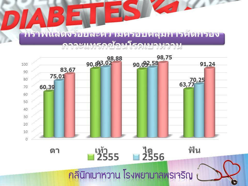 กราฟแสดงร้อยละความครอบคลุมการคัดกรอง ภาวะแทรกซ้อนโรคเบาหวาน