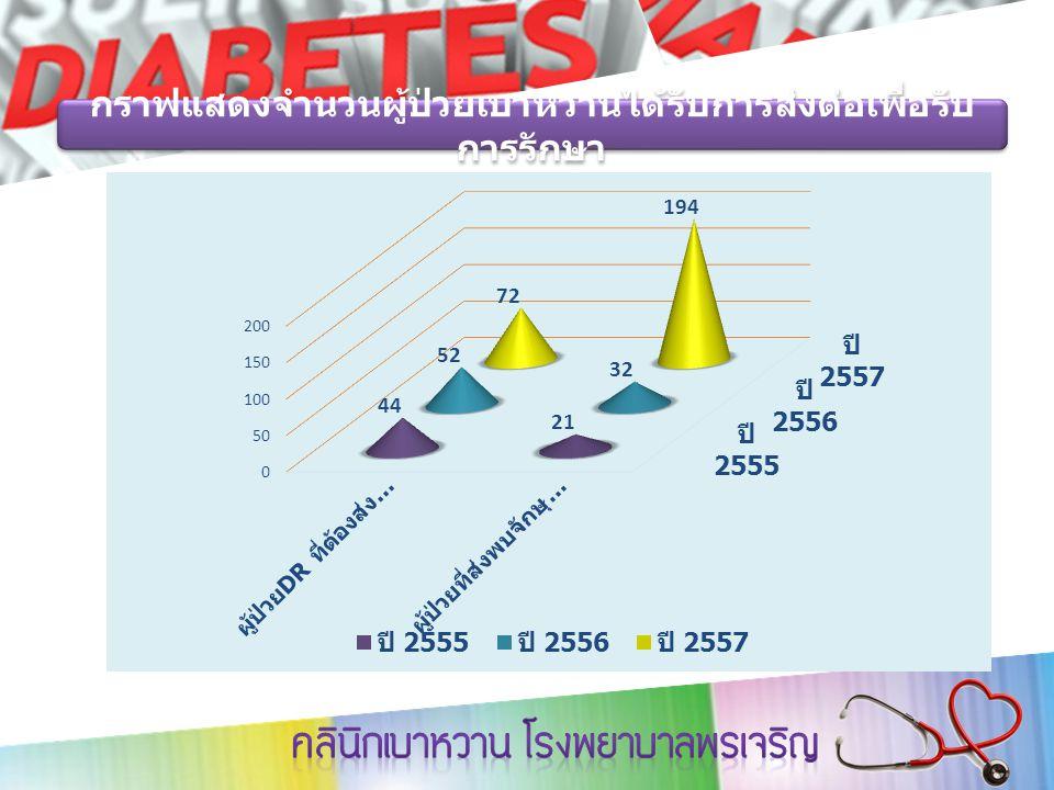กราฟแสดงจำนวนผู้ป่วยเบาหวานได้รับการส่งต่อเพื่อรับ การรักษา